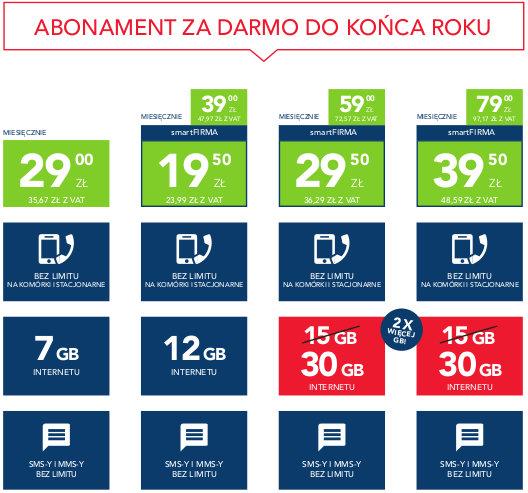 3f283c25fe6f9c Podwojone zostaną pakiety internetowe w planach cenowych od 59 zł netto. W  nowej ofercie klienci firmowi Plusa otrzymają pakiet internetowy w  wysokości 30 ...