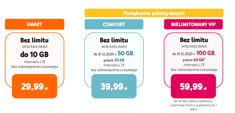 pakiety internetowe w abonamentach komórkowych upc polska 29,99 zł 10 GB, 39,99 zł 50 GB, 59,99 zł 100 Gb